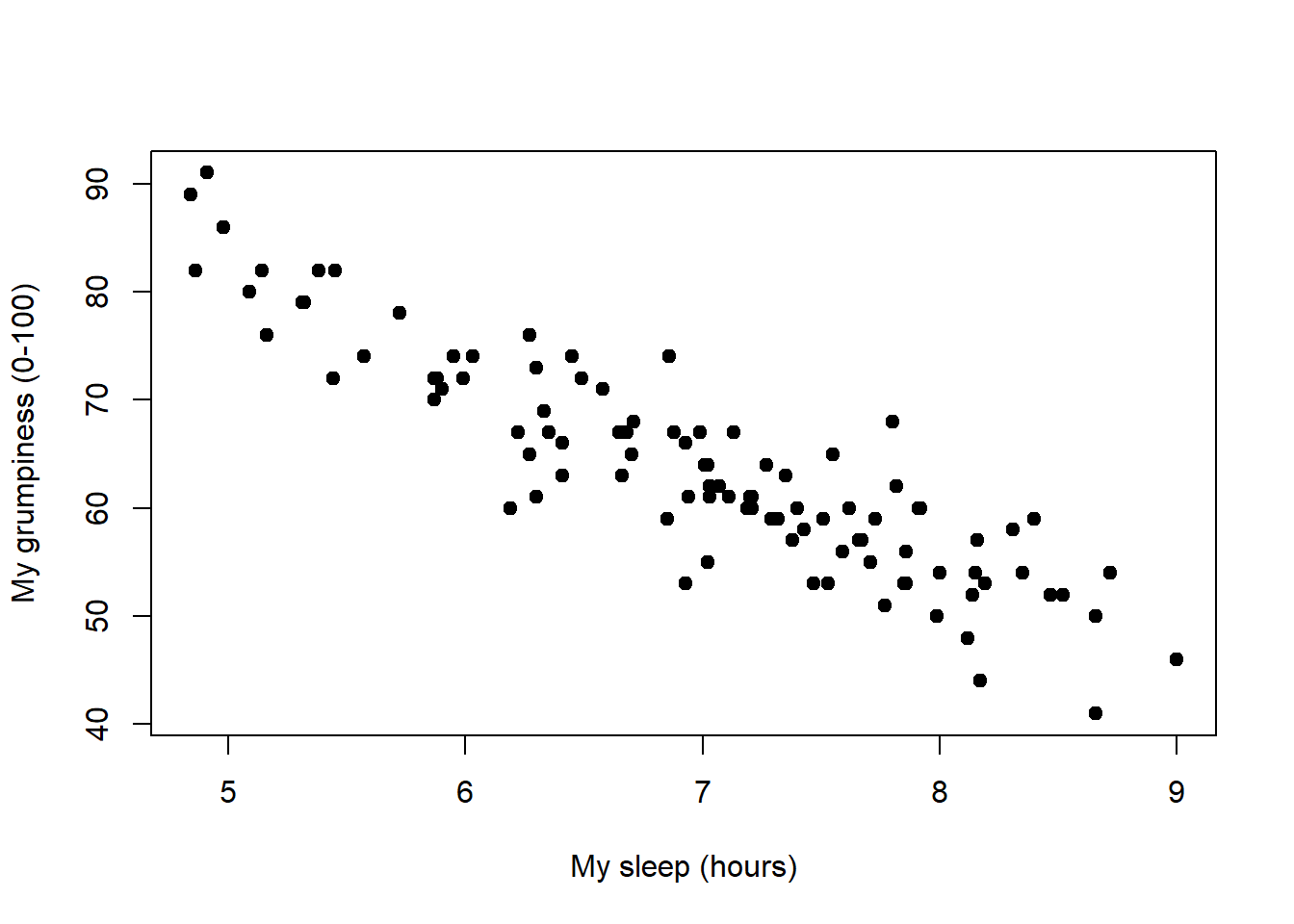 Scatterplot showing grumpiness as a function of hours slept.