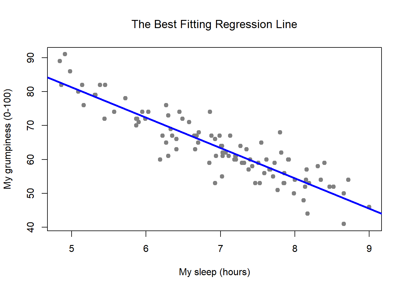 Panel a shows the sleep-grumpiness scatterplot from above with the best fitting regression line drawn over the top. Not surprisingly, the line goes through the middle of the data.