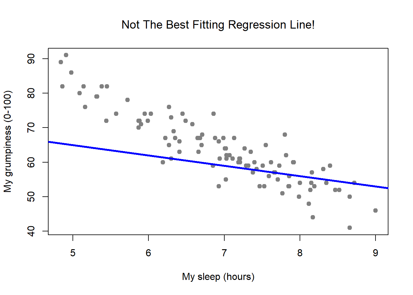 In contrast, this plot shows the same data, but with a very poor choice of regression line drawn over the top.