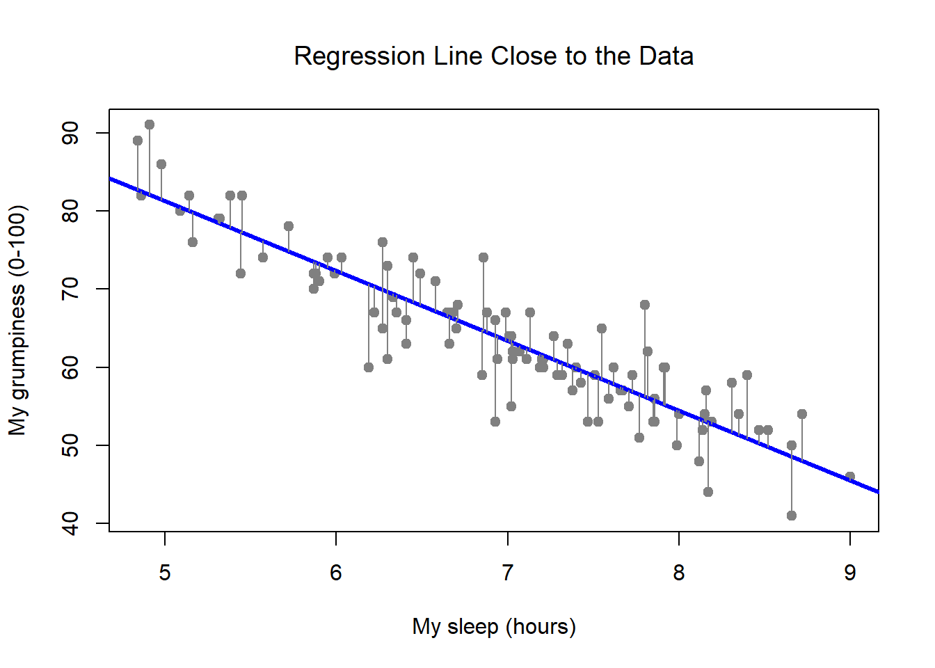 A depiction of the residuals associated with the best fitting regression line