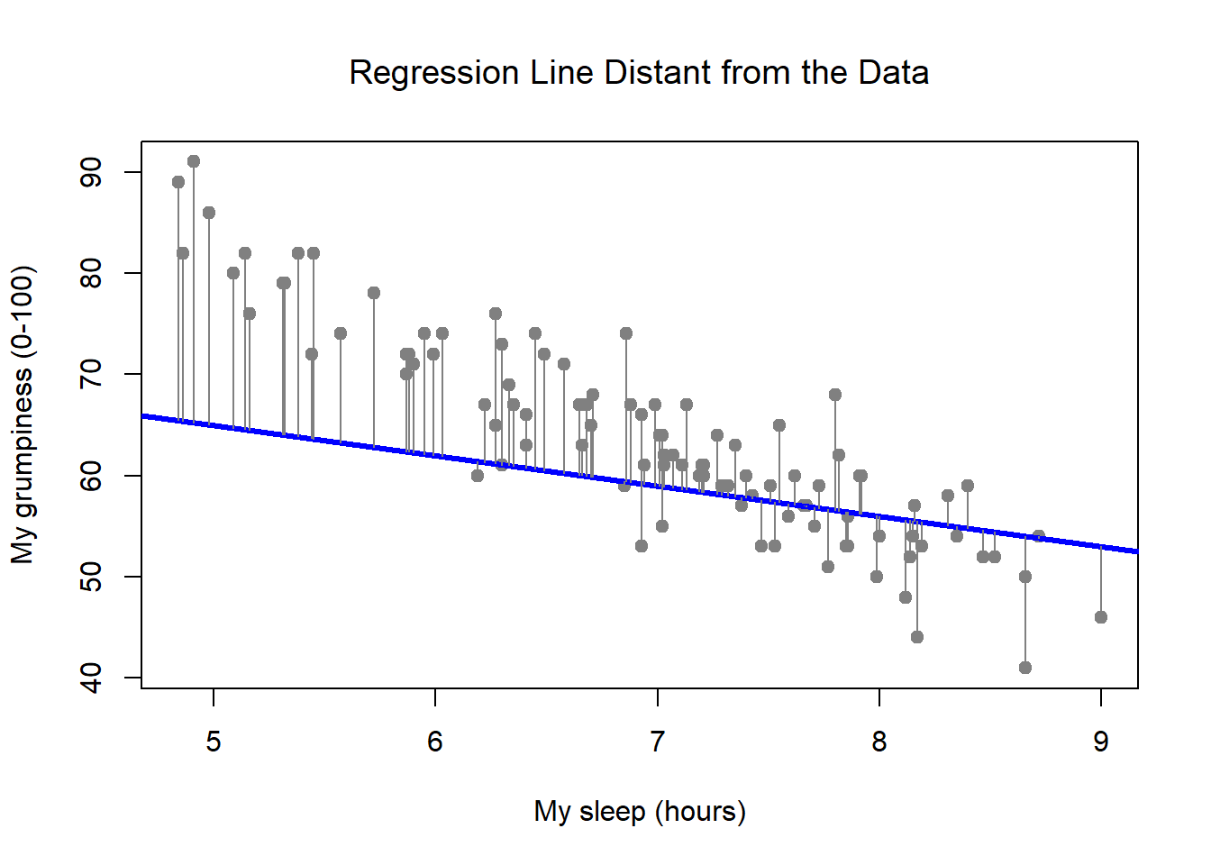The residuals associated with a poor regression line