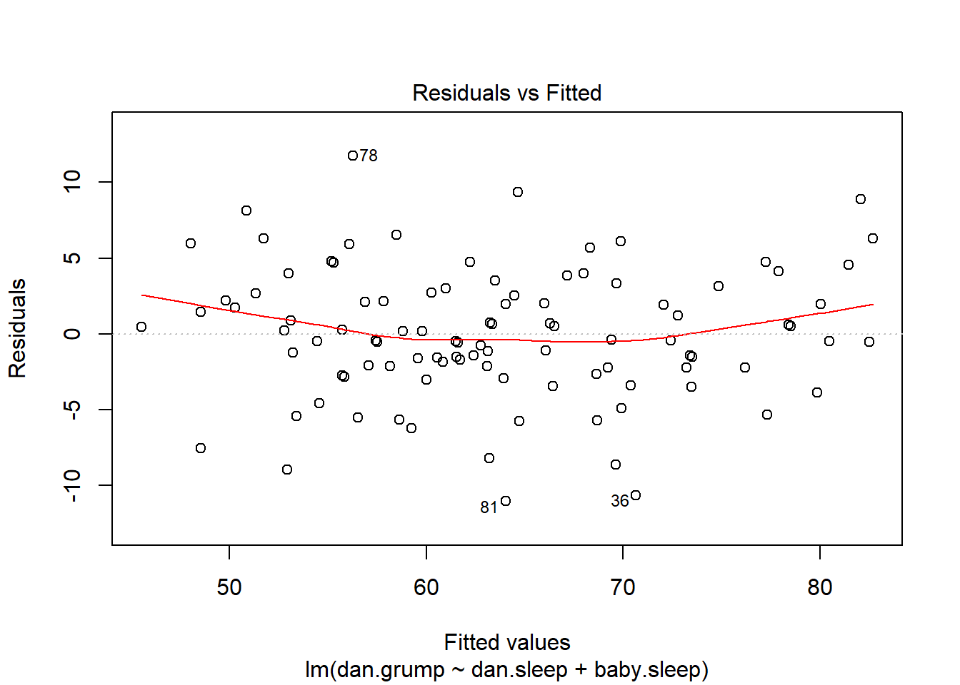 "Plot of the fitted values against the residuals for `regression.2`, with a line showing the relationship between the two. If this is horizontal and straight, then we can feel reasonably confident that the ""average residual"" for all ""fitted values"" is more or less the same. This is one of the standard regression plots produced by the `plot()` function when the input is a linear regression object. It is obtained by setting `which=1`."