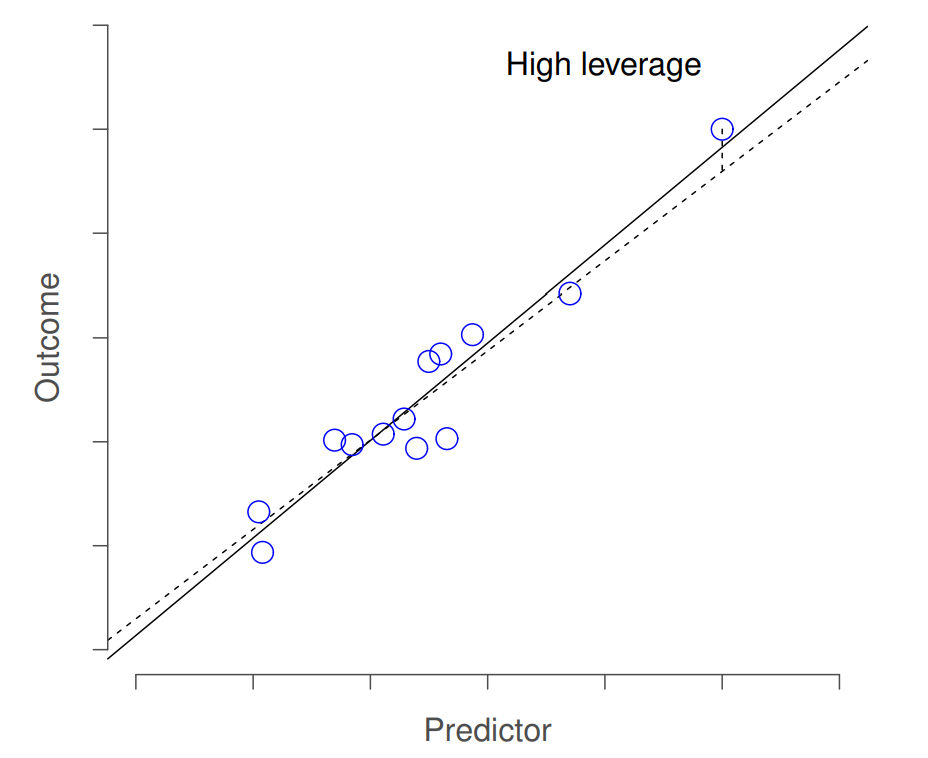 An illustration of high leverage points. The anomalous observation in this case is unusual both in terms of the predictor (x axis) and the outcome (y axis), but this unusualness is highly consistent with the pattern of correlations that exists among the other observations; as a consequence, the observation falls very close to the regression line and does not distort it.