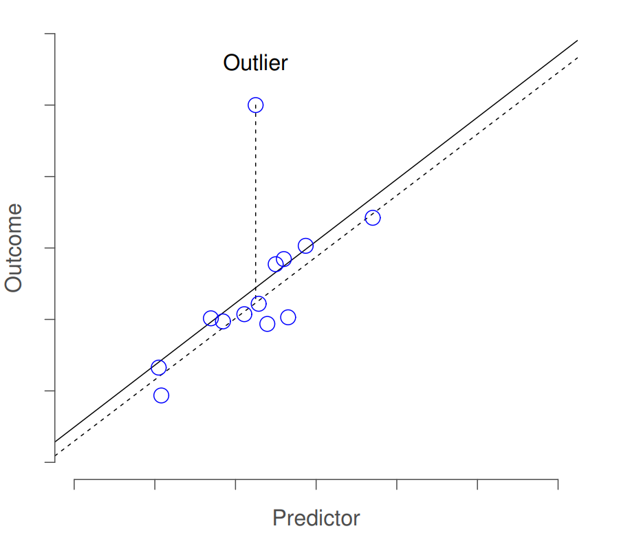 An illustration of outliers. The dotted lines plot the regression line that would have been estimated without the anomalous observation included, and the corresponding residual (i.e., the Studentised residual). The solid line shows the regression line with the anomalous observation included. The outlier has an unusual value on the outcome (y axis location) but not the predictor (x axis location), and lies a long way from the regression line.